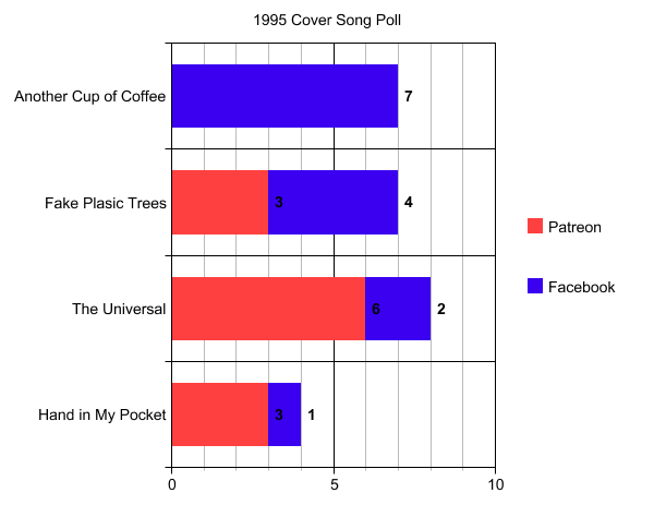 25 Year Anniversary Cover Song Vote Results